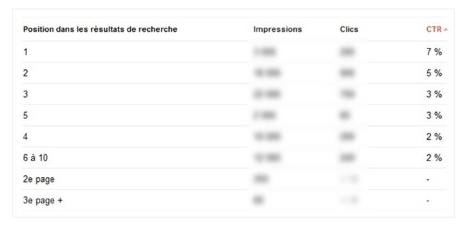 Taux de clics Adwords