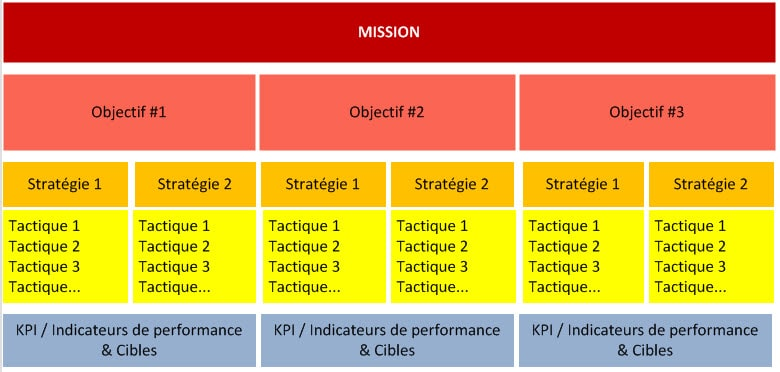 analysis of the range of tactics and strategies riordan manufacturing used in order to become a lead Free riordan manufacturing  the link between product and service have become ever more important however, in order to produce the product and services that a firm.