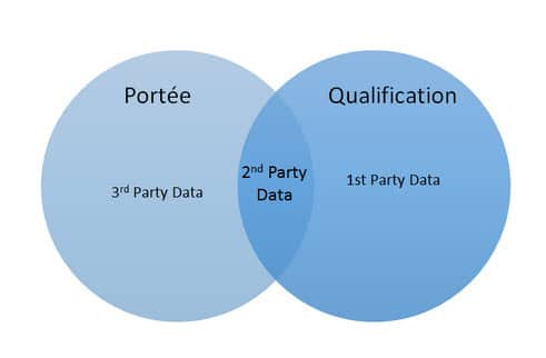 Diagramme_2nd_Party_Data