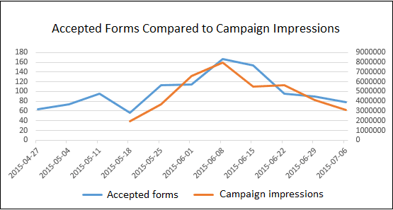 Accepted forms compared to campaign impressions