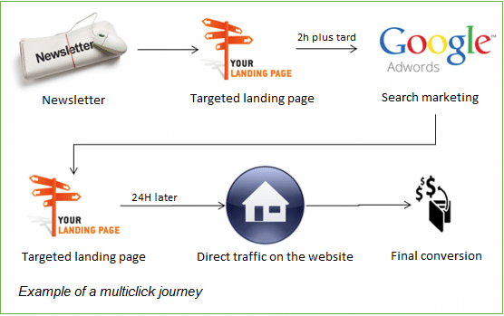 Example of a multiclic journey