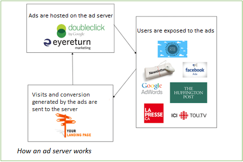 How an ad server works