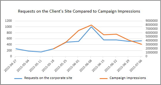 Requests on the client's site compared to campaign impressions