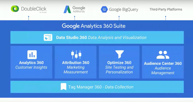 """A """"Big Deal"""" for Google: Launching the Google Analytics 360 Suite"""