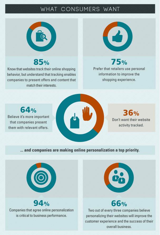 Infographie What customers want2