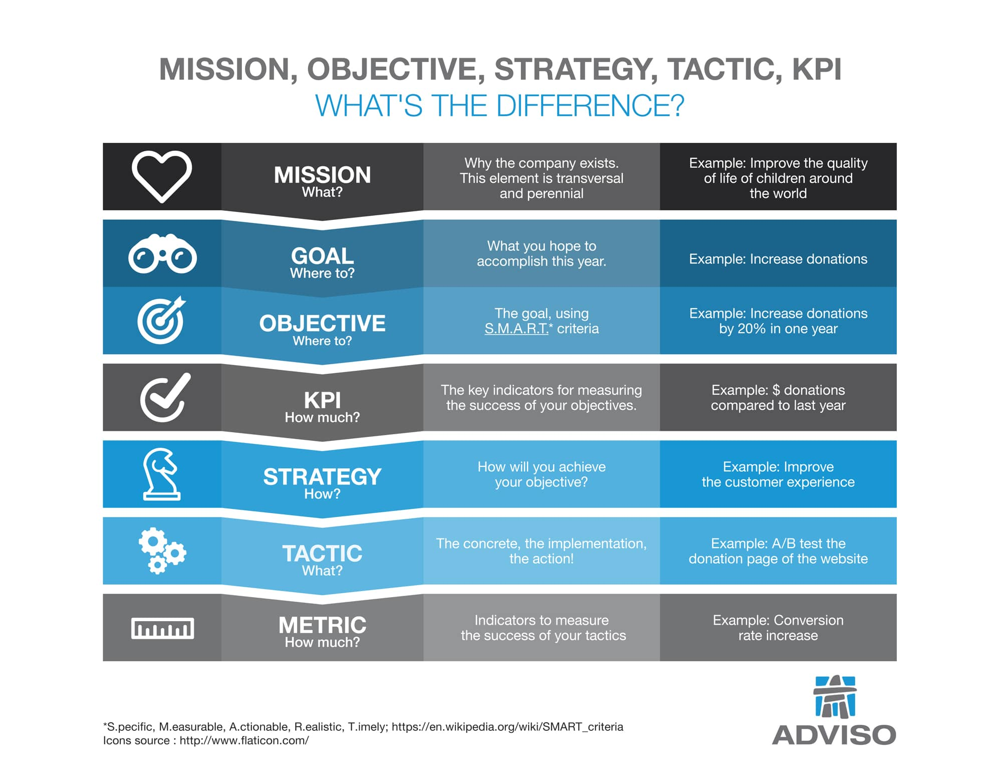 how to define: objective, strategy and tactic? [infographic] - adviso