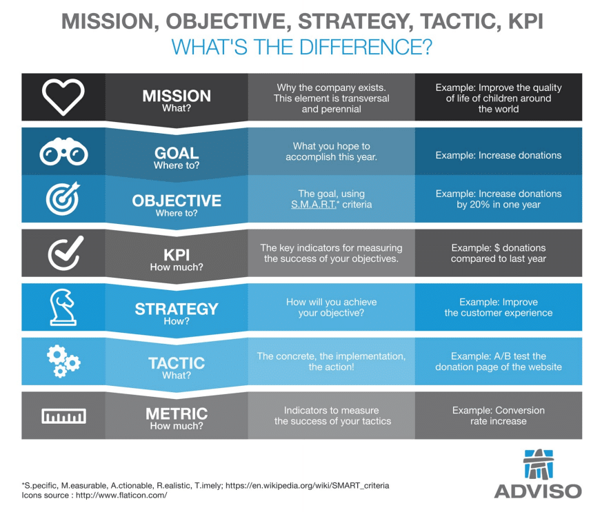 Infographic objectives strategies tactics