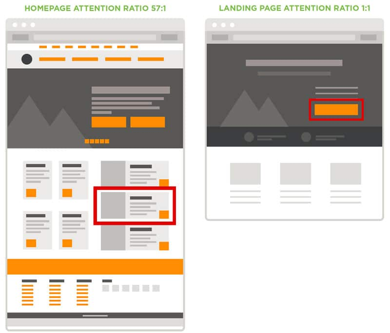 Attention Ratio Illustration