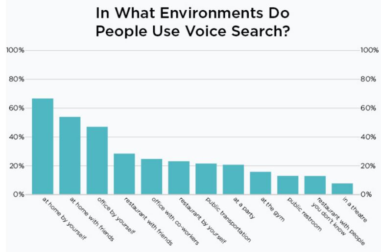 Scheme-3-in-what-environment-do-people-use-voice-search