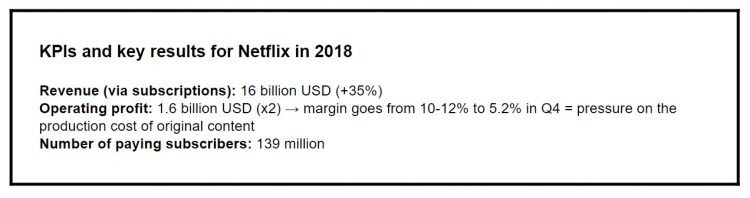 KPIs and key results for Netflix in 2018 Revenue (via subscriptions): 16 billion USD (+35%) Operating profit: 1.6 billion USD (x2) → margin goes from 10-12% to 5.2% in Q4 = pressure on the production cost of original content Number of paying subscribers: 139 million