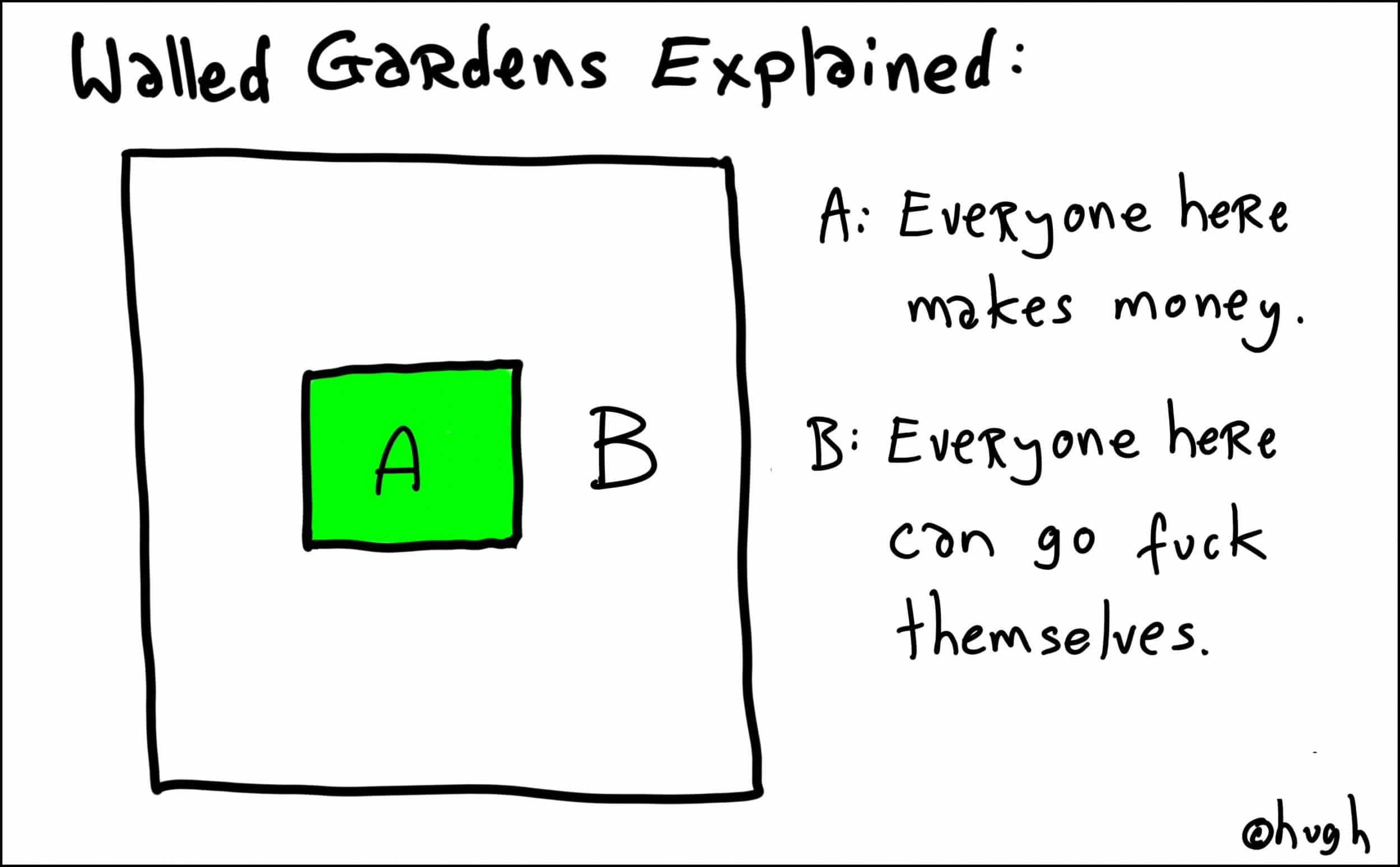 Walled Gardens Explained