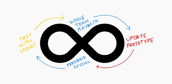 Design Thinking - Flow